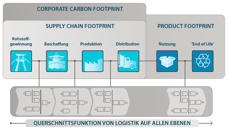 2. Green Supply Chain Design