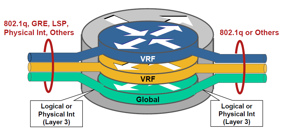 Grundlagen Netzwerkvirtualisierung Virtual Routing and Forwarding Instance (VRF) VRFs