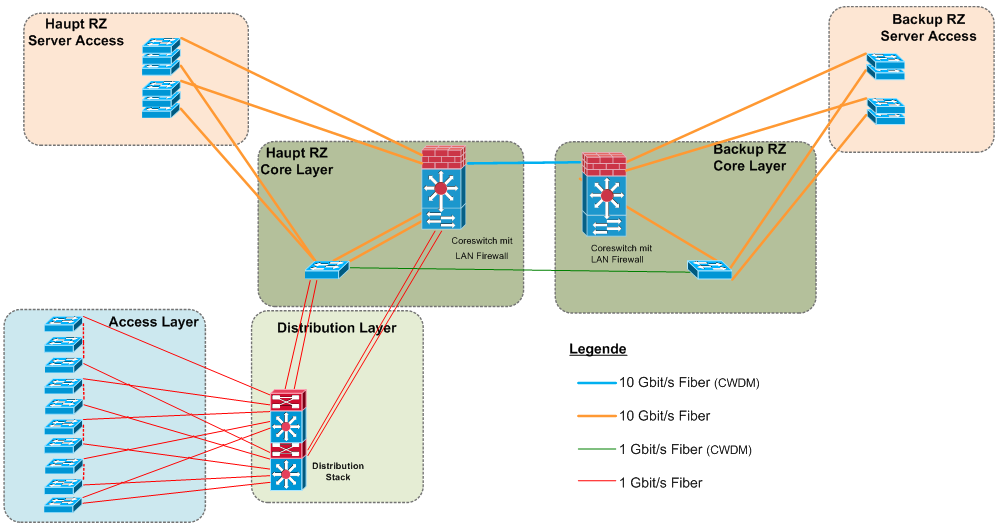 LAN Design Logical Design Layer 2 Switching L3