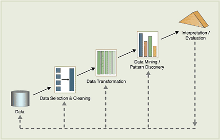 Data Mining is a 5 step process The steps are not followed linearly, but in an iterative process Source: http://alg.ncsa.uiuc.edu/tools/docs/d2k/manual/datamining.