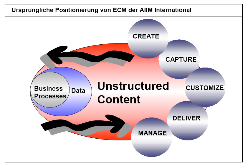 Suche als Teil des Enterprise Content Managements Enterprise Content Management is the technologies used to Capture, Manage,