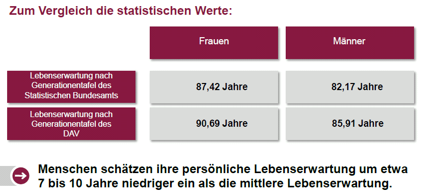 Eigene Lebenserwartung wird systematisch unterschätzt Quelle: GDV Werkstattgespräch Quelle: MEA Discussion Papers 265-2012 Subjective Life Expectancy and