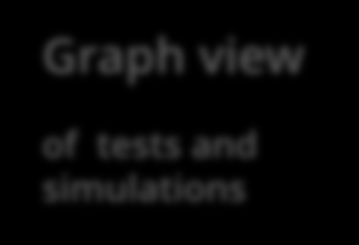 CAViT: GUI Overview II Graph view of tests and