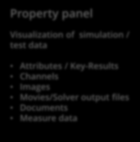 CAViT: GUI Overview III Property panel Visualization of simulation / test data