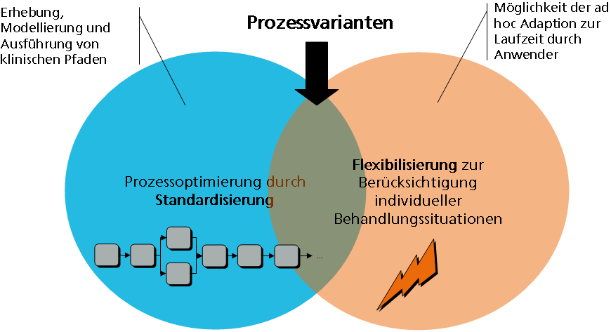 dissertation modellierung Solid modeling (or modelling) is a consistent set of principles for mathematical and computer modeling of three-dimensional solids solid modeling is distinguished from related areas of geometric modeling and computer graphics by its emphasis on physical fidelity.