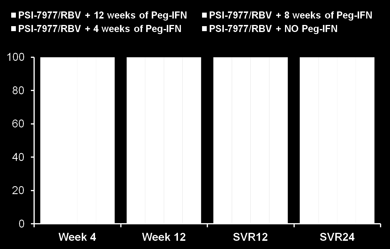 Proportion of patients with undetectable HCV RNA (%) Interferon free/sparing regimens ELECTRON (PSI-7977): virologic response 11 11 10 10 9 9 10
