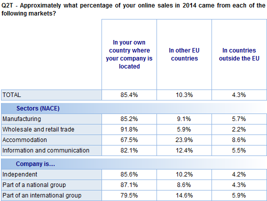FLASH EUROBAROMETER The analysis of company characteristics shows that companies in the wholesale and retail trade sector report the largest average proportion of online sales from their own country