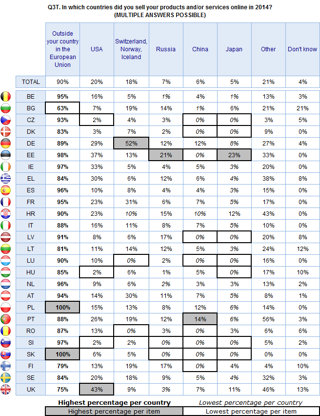 FLASH EUROBAROMETER Base: Companies that sold their products and/or services online outside of their country in 2014 (N=1647) The analysis of company characteristics illustrates that wholesale and