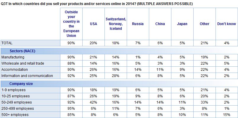 FLASH EUROBAROMETER Base: Companies that sold their products and/or services online outside of their country in 2014