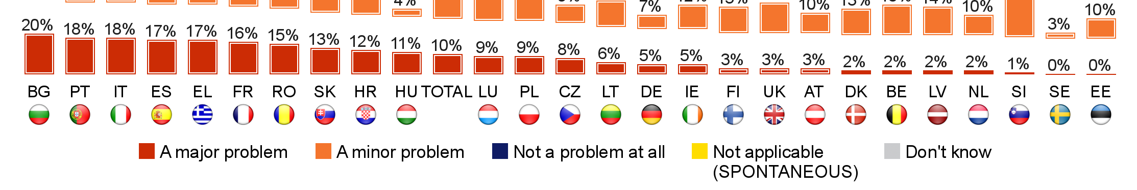 FLASH EUROBAROMETER Overall, Bulgaria (52) and France (50) are the only countries where at least half of all companies say that a lack of security in cross-border payments is a problem to some degree.