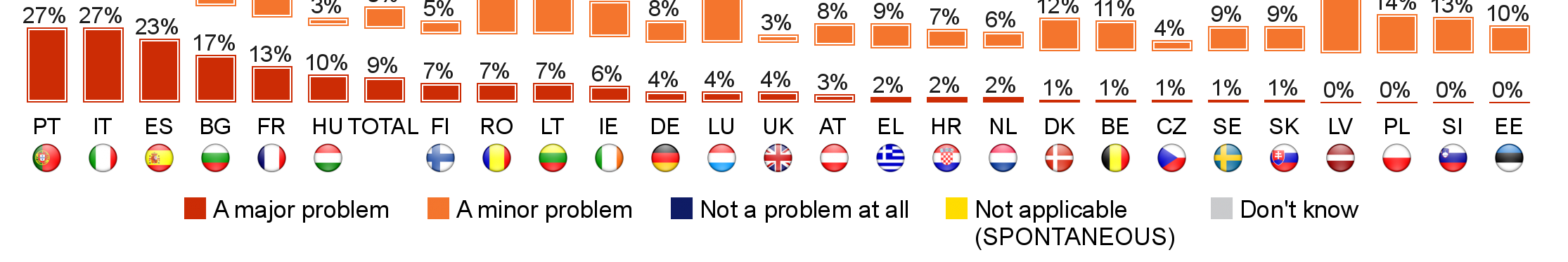 FLASH EUROBAROMETER Companies in Bulgaria (40), Italy, Portugal (both 33) and France (30) are the most likely to report at least some problems with clients abroad not having fast enough Internet