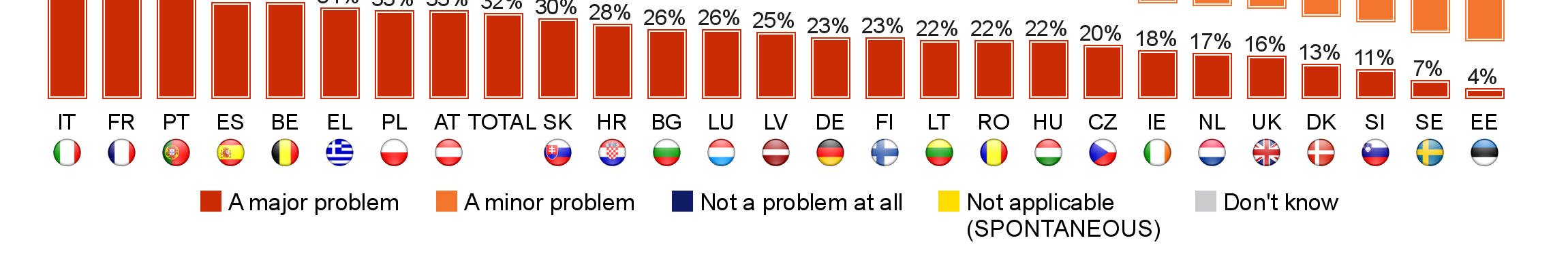 FLASH EUROBAROMETER Estonia (52), Finland and Denmark (both 50) are the only countries where at least half say this issue would not be a problem at all.