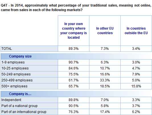 FLASH EUROBAROMETER Base: Companies that sell their products/services offline (N=8525) 1.7.