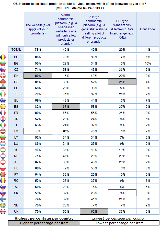 FLASH EUROBAROMETER Base: Companies that purchase