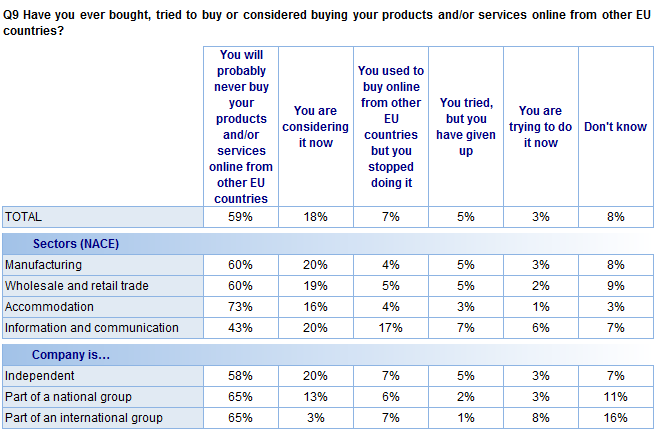 FLASH EUROBAROMETER Results from the analysis of company characteristics reveal the following: Companies in the information and communication sector are the least likely to say they will probably