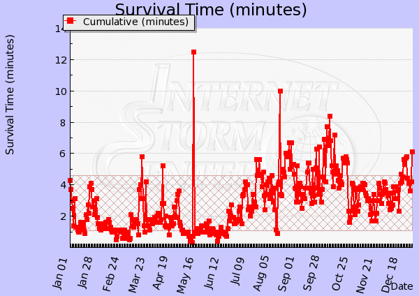 Survival Time im Internet (01/2005-10/2013,