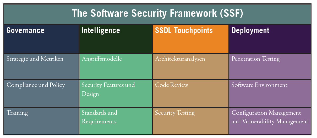 BSIMM Build Security In Maturity