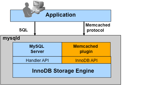 KeyValue Memcached InnoDB Preview 5.6.