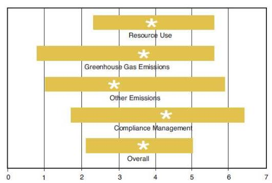 Ifs (Technical Community of AIChE ): Sustainability Index Environmental