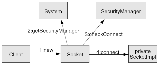 Java-Security-Manager java.lang.