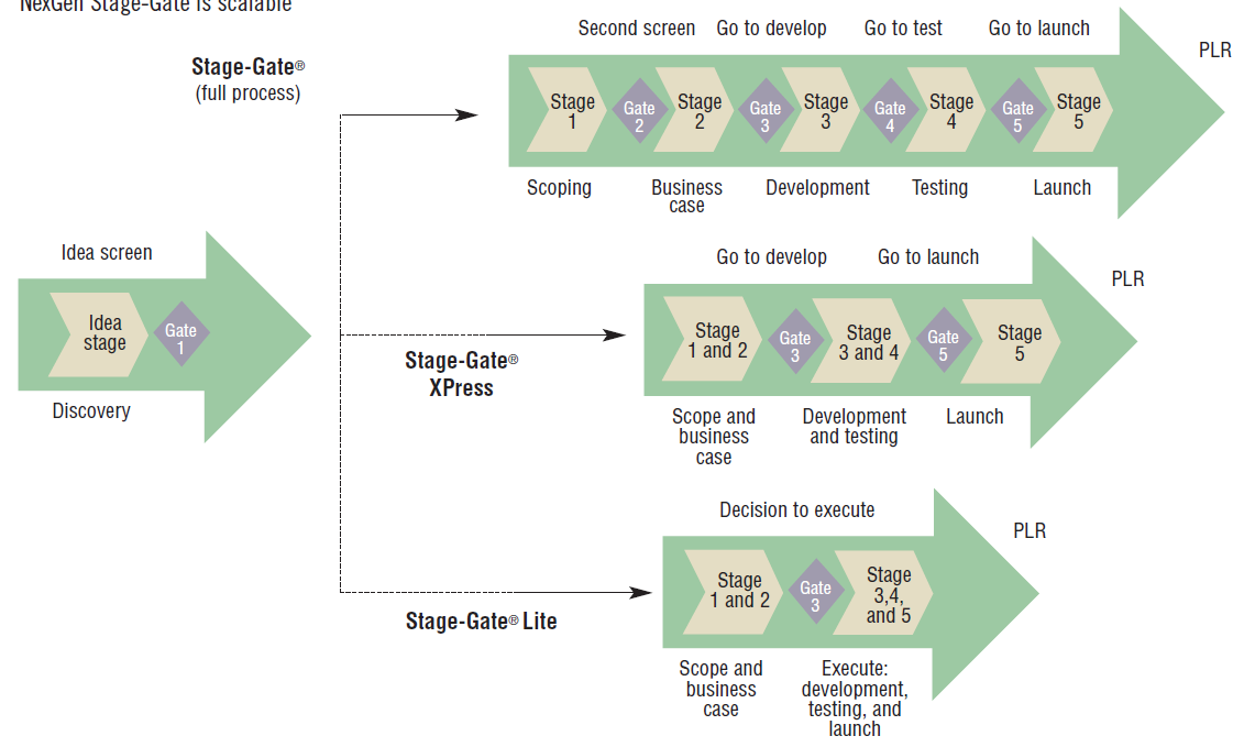 Scalable Stage Ga