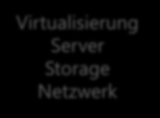 Selbst verwaltet Selbst verwaltet Selbst verwaltet Packaged Software Infrastructure (as a Service) Platform (as a Service) Software (as a Service) Anwendungen Anwendungen Anwendungen Datenbank