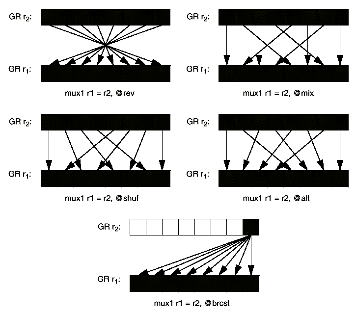 PC-Technologie ISSE 73 ISSE: AoS / SoA Array of Structures: Daten lokal Anordnung schlecht für SIMD struct { float A, B, C; } AoS_data[1000]; Structure of Arrays: Anordnung optimal