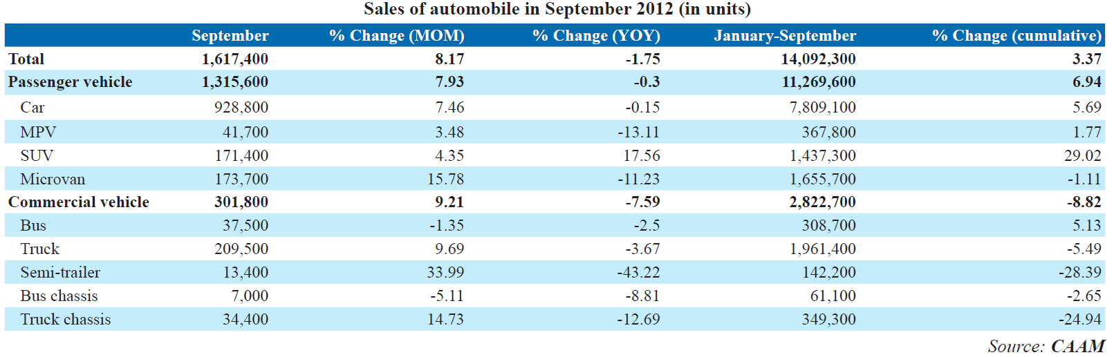 2. Automotive Market China May 2012: by CAAM (September 2012): Management Summary: Goldener September mit negativem Wachstum von 1,75% YoY;