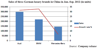 2. Automotive Market China May 2012: (September 2012): Management Summary: Deutsche