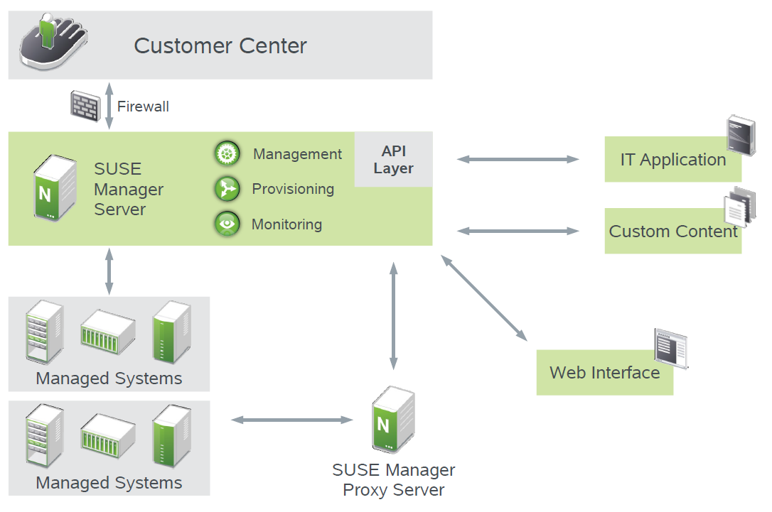 System Management Deployment