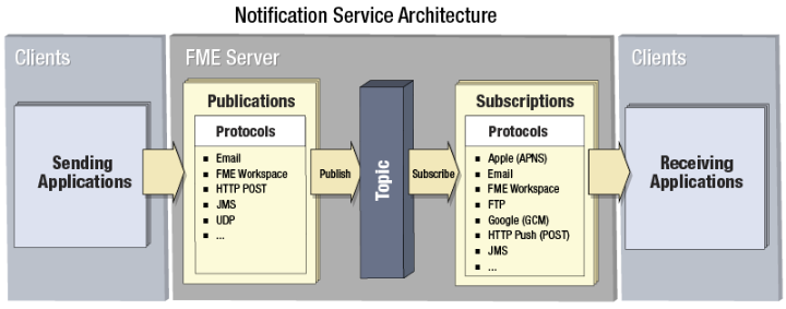FME Server Notification Service Synonym: (Geo-)Event Service,
