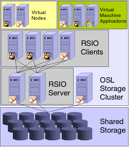 OSL Storage Cluster und RSIO Virtual Nodes und Virtual Machine Applications Cluster gebildet mit shared Storage, RSIO Servern und RSIO Clients Shared Storage ist