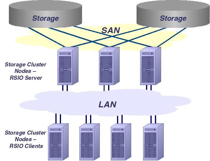 OSL Storage Cluster und RSIO Ein integrierter Stack ohne Single Point of Failure Hostbasierte Spiegelung TWIN-CCF Konfiguration Storage Multipathing RSIO-Server als Applikation