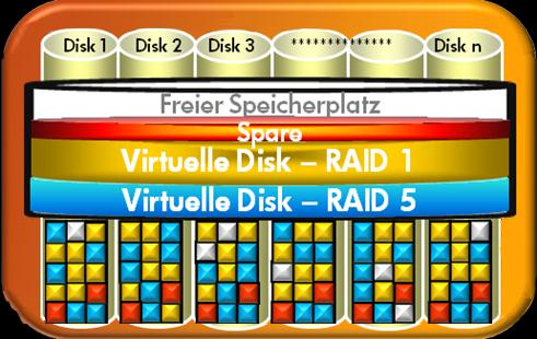 Verlässliche und gleichbleibende Performance Wide Striping & Storage Tiering Tier 0 (SSD) Tier 1 (SAS) Tier 2 (Nearline) 7