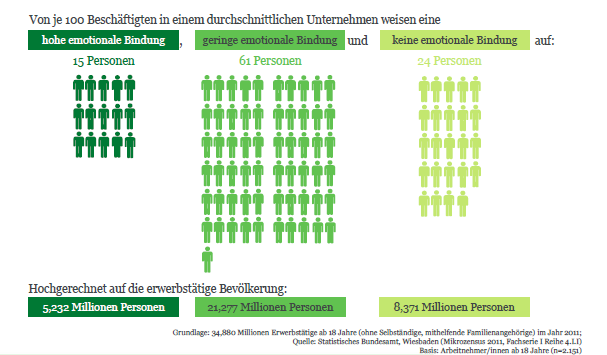 Engagement Index Deutschland 2012 Gallup Studie März 2013