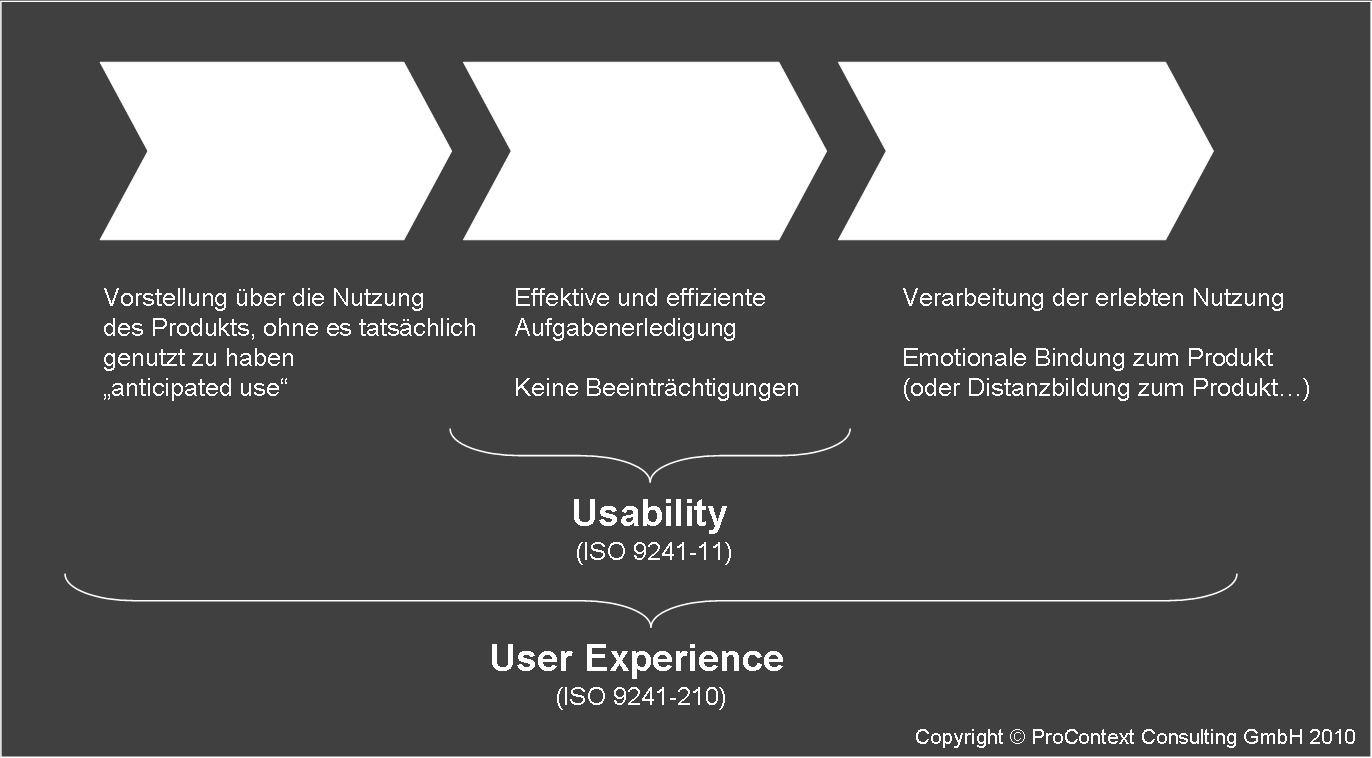 "User Experience (UX), das Nutzungserlebnis User Experience (ISO 9241-210): ""A person's"