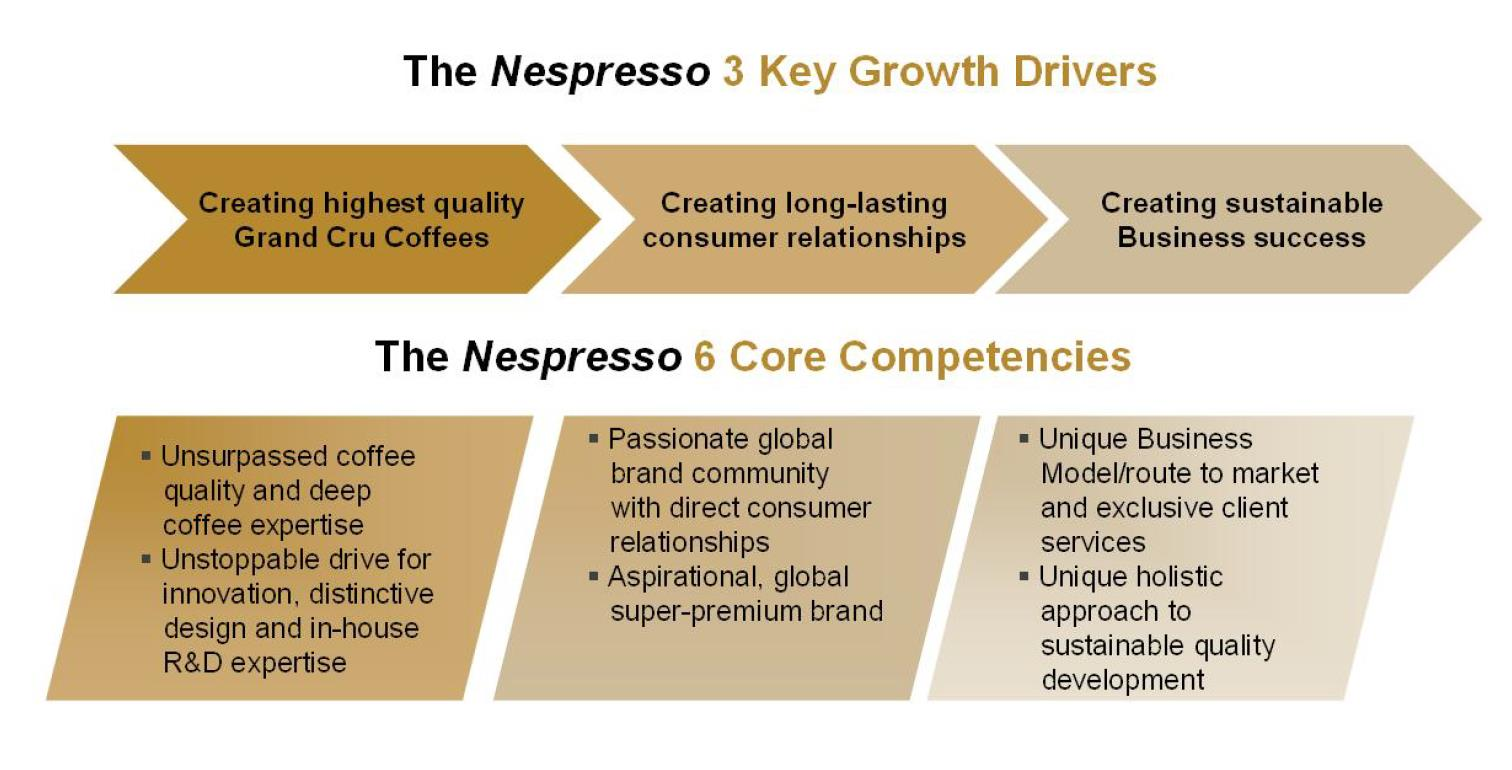 success story of nespresso The success of leading brands is proportional to their capacity for innovation and renovation innovation innovation and value: the nespresso case 8.