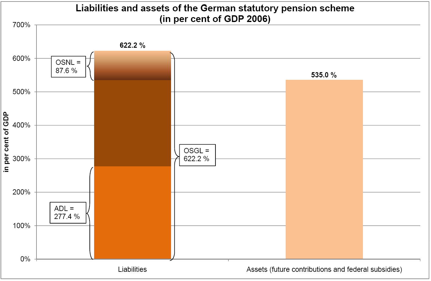 Scope of pension liabilities