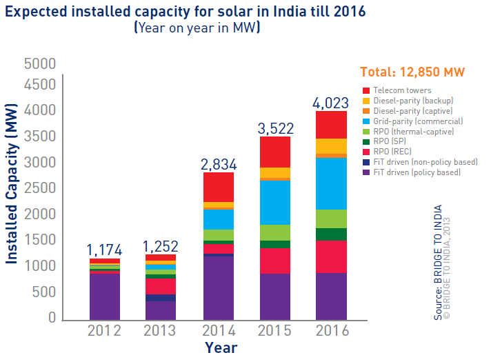 renewable energy access situation in india pdf