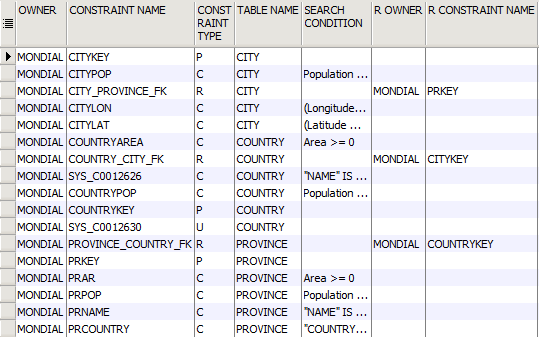 select * from all_constraints where owner='mondial' and table_name in ('COUNTRY', 'CITY', 'PROVINCE'); Fakultät für