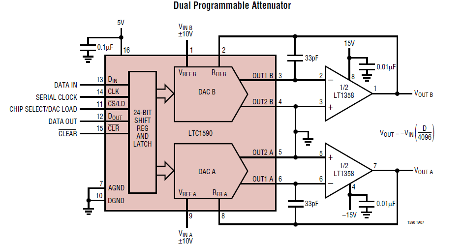 Multiplying DAC Analoge Signale gewichten LTC