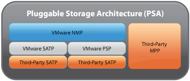 vstorage Neue Storagefunktionen ALUA Path Management Multipathing Round Robin Paravirtualized SCSI
