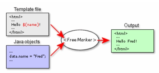 Freemarker Encoding HTML Encoding (Sanitizing) im Template