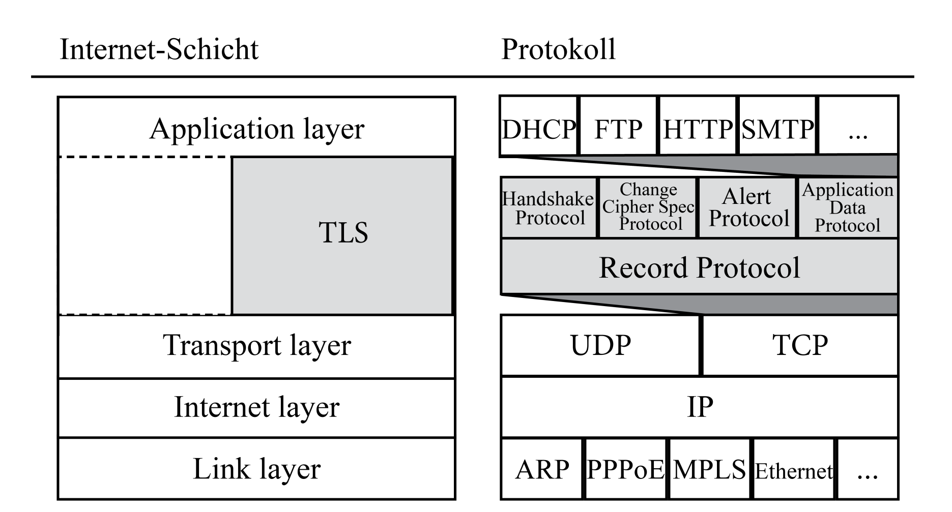 TLS Application Data Protocol