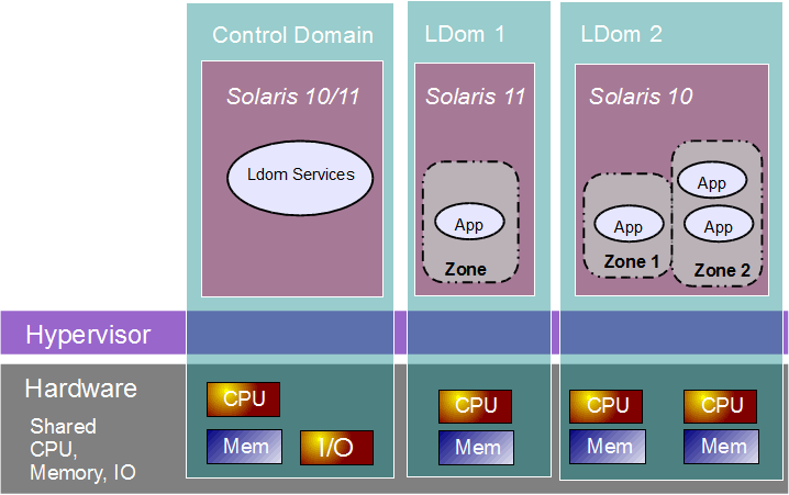 Logical Domains (LDoms) Nur auf Oracle CMT Server Systeme: T5xx0, T3-x, T4-x, T5-x M5, M6, M10 Mehrere, separate