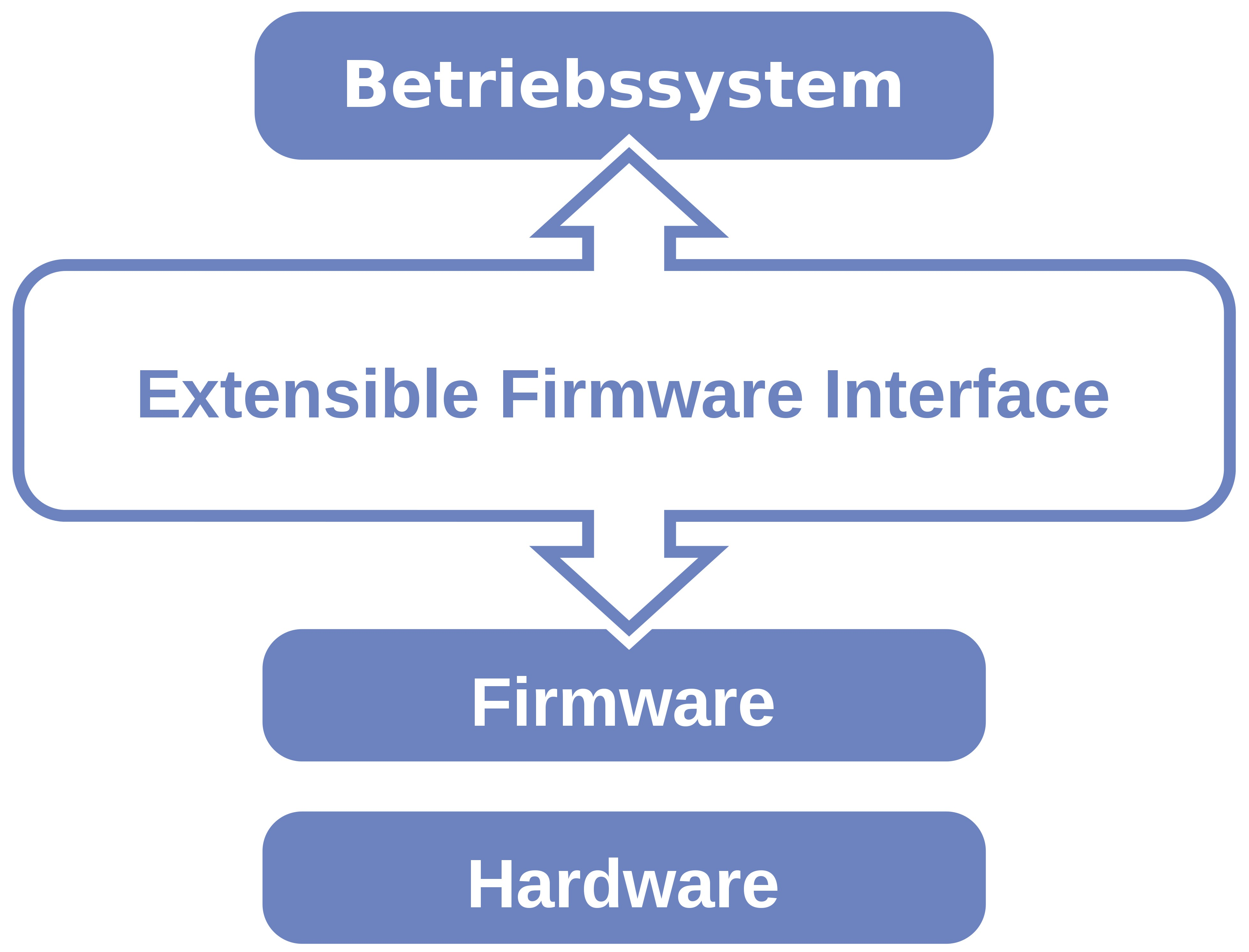 Unified Extensible Firmware
