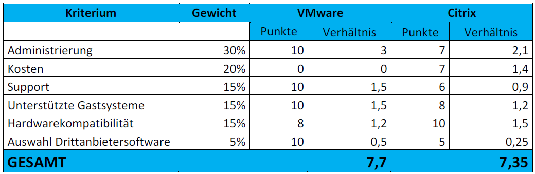Evaluierungen Softwareplanung Virtualisierungssoftware VMware vsphere Essentials KIT Backupsoftware Acronis Backup