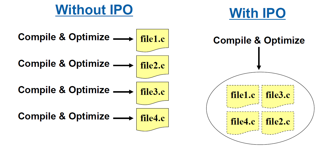 Intel (Parallel) Composer Standardflags: - O3 / Ox - vec - parallel - ip / ipo