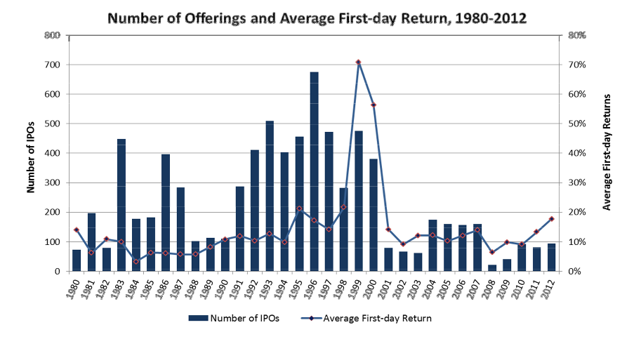 IPOs and Underpricing.