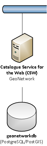 Architektur - Katalog Verwendung der CSW (Catalogue Service for the Web) Schnittstelle GeoNetwork mit PostgreSQL / PostGIS